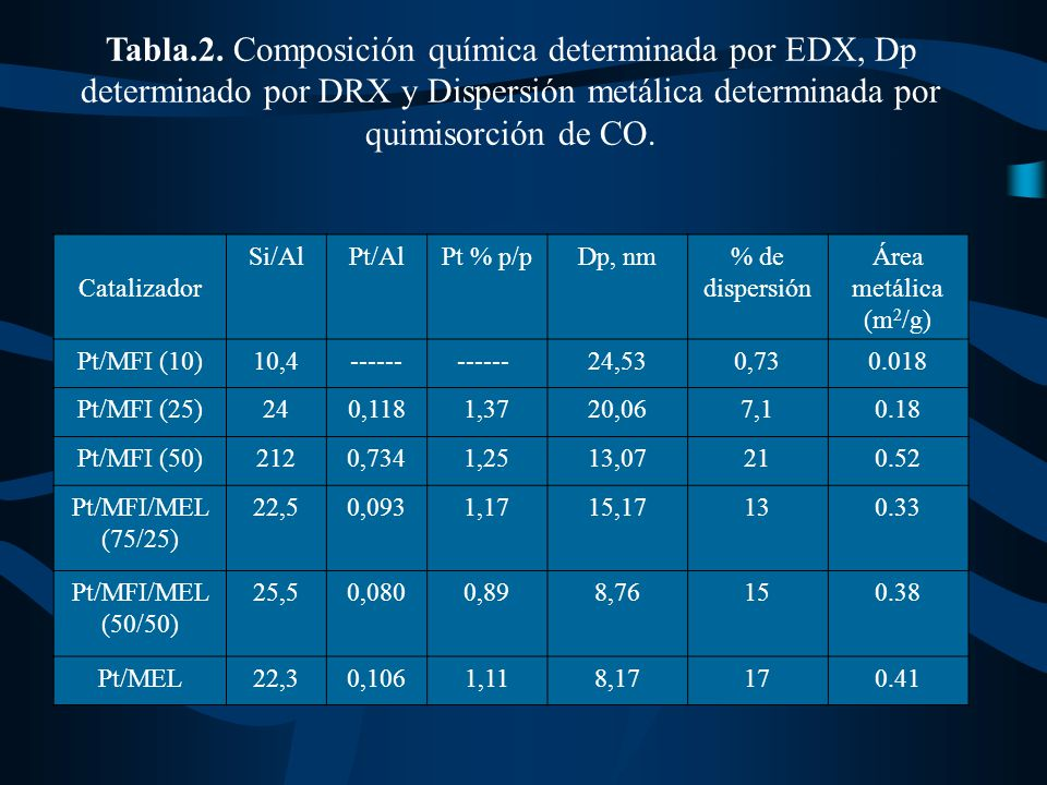 Tabla.2. Composición química determinada por EDX, Dp determinado por DRX y Dispersión metálica determinada por quimisorción de CO.