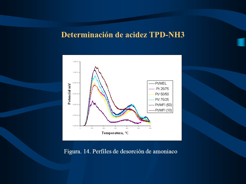 Determinación de acidez TPD-NH3