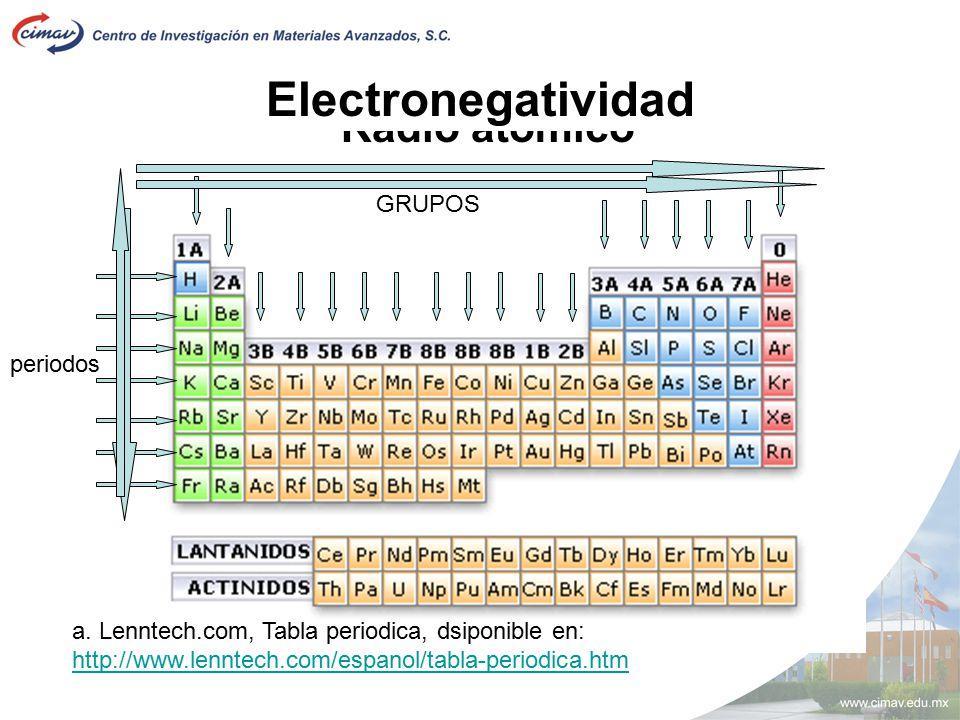 Teoria atomica segundo modulo ppt video online descargar electronegatividad radio atomico grupos periodos urtaz Gallery