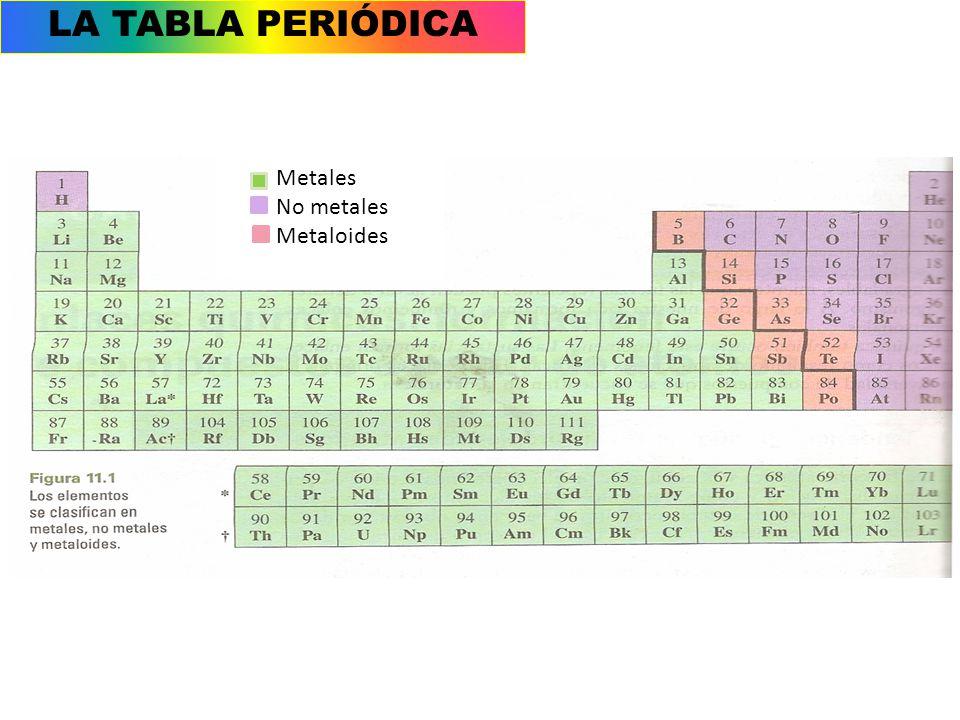 Caractersticas generales ppt video online descargar 21 la tabla peridica metales no metales metaloides urtaz Images