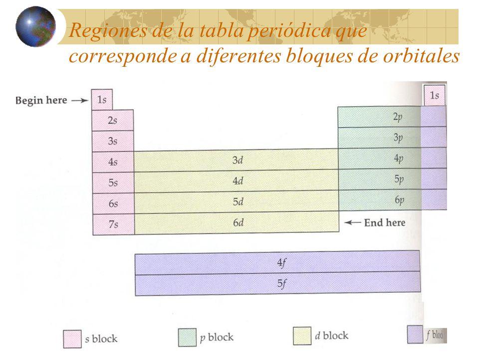 Estructura atmica y enlaces interatmicos ppt descargar 16 regiones de la tabla peridica que corresponde a diferentes bloques de orbitales urtaz Images