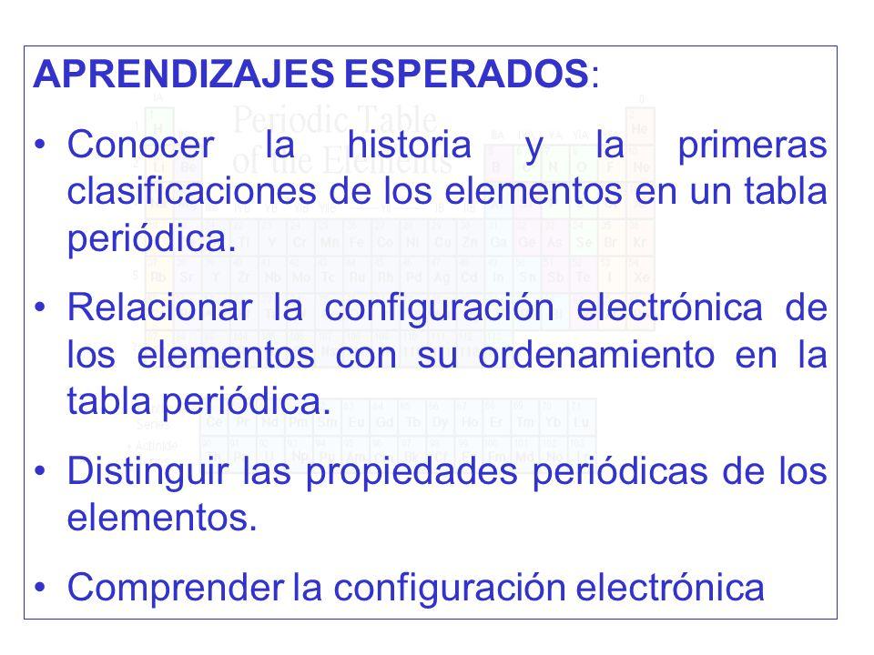 La historia de la tabla peridica moderna y periodicidad ppt descargar tabla peridica moderna y periodicidad 2 aprendizajes esperados urtaz Images