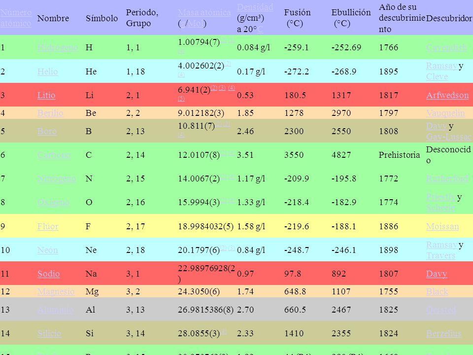 La historia de la tabla peridica moderna y periodicidad ppt descargar tabla peridica moderna 56 nmero atmico nombre smbolo urtaz Choice Image