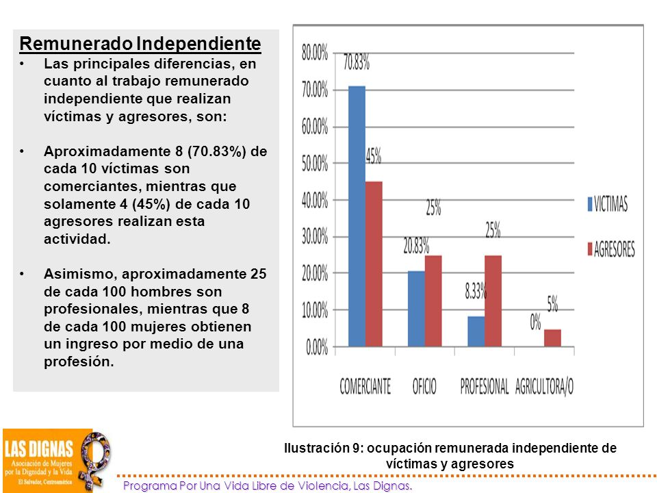 Remunerado Independiente