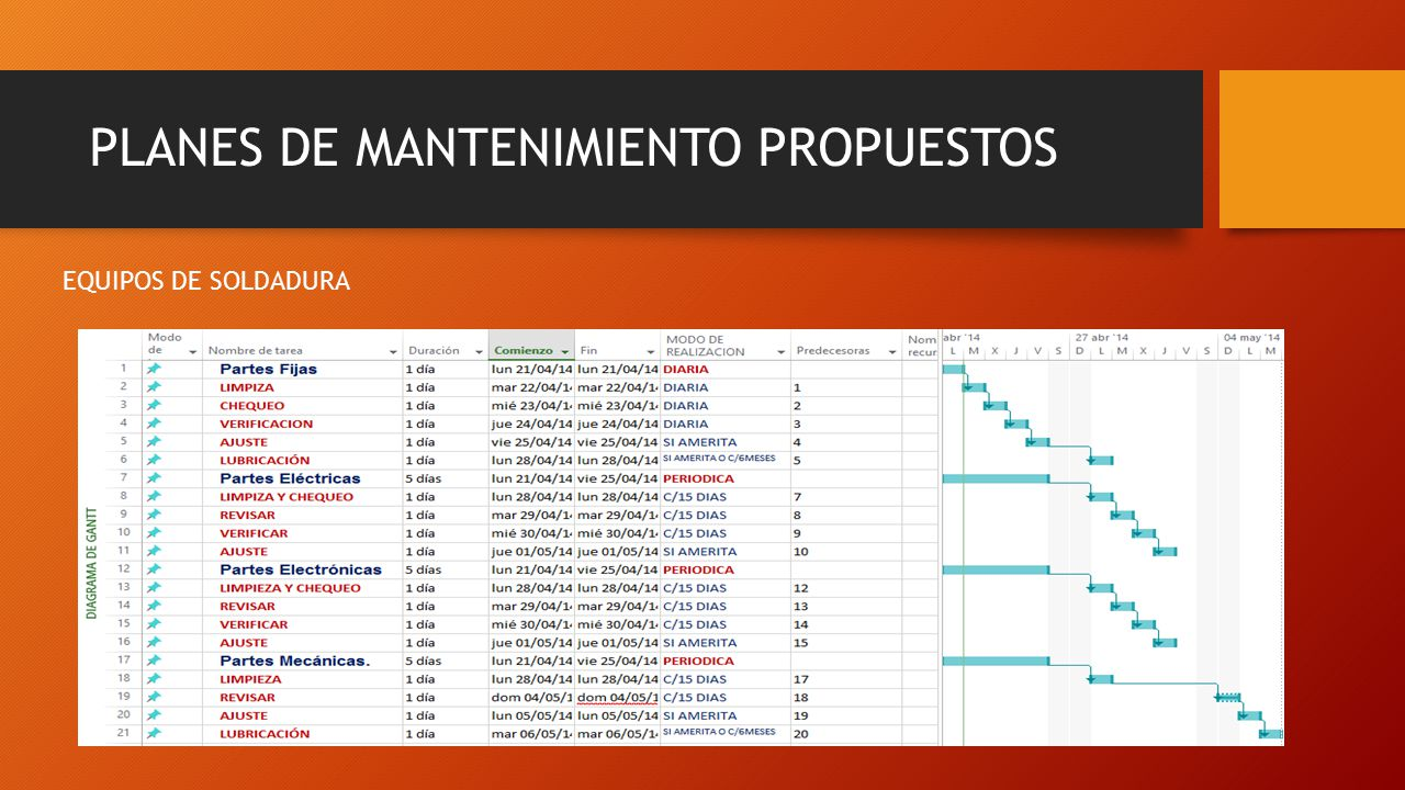 PLAN DE MANTENIMIENTO DE MAQUINARIA - ppt video online descargar