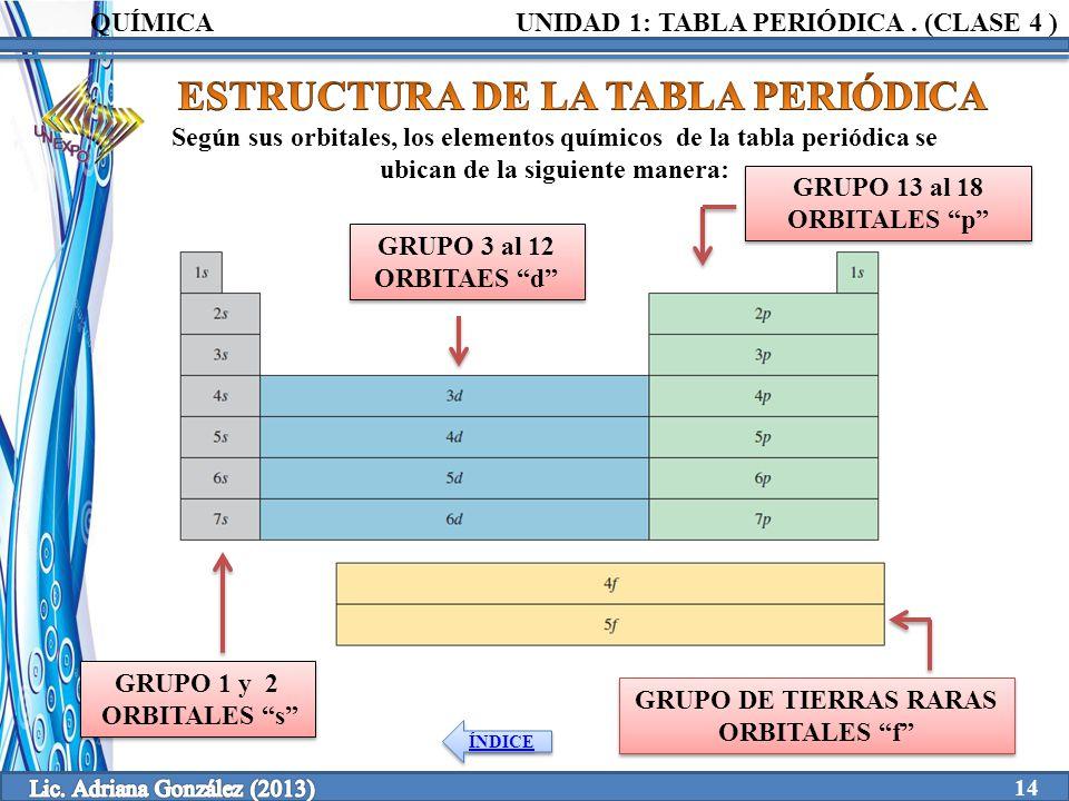 Clase 4 1 tabla peridica unidad elaborado por ppt video online estructura de la tabla peridica urtaz Gallery
