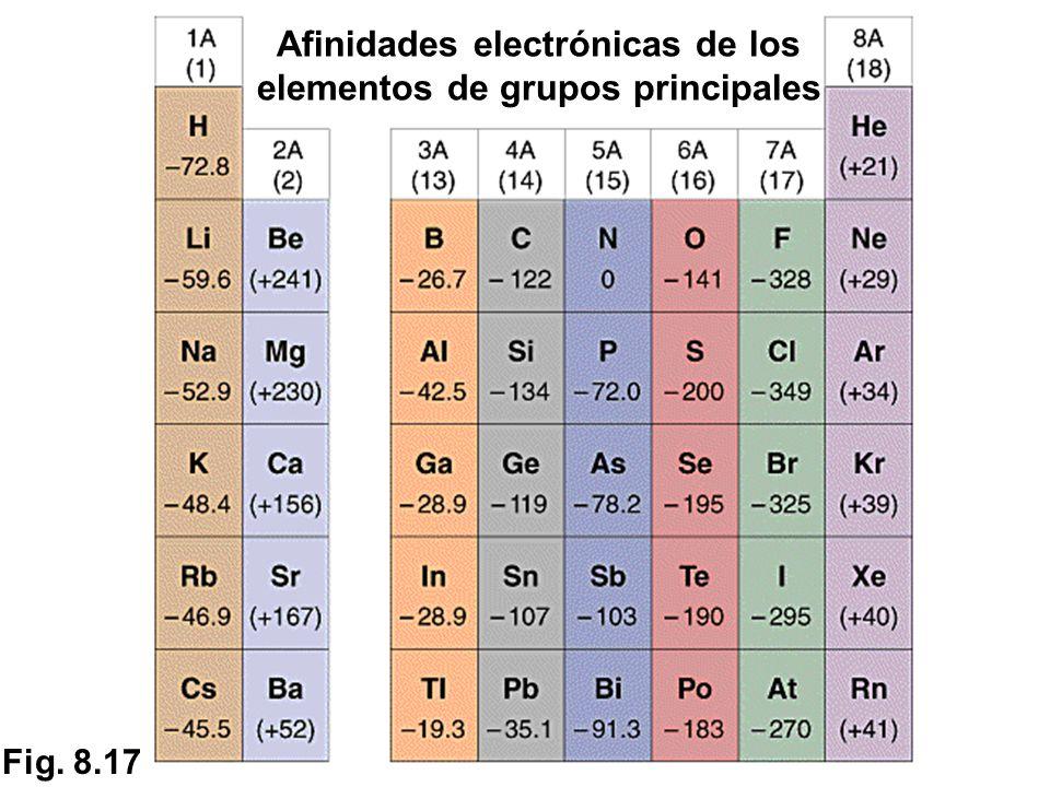 Configuracin electrnica y periodicidad qumica ppt video online afinidades electrnicas de los elementos de grupos principales urtaz Gallery