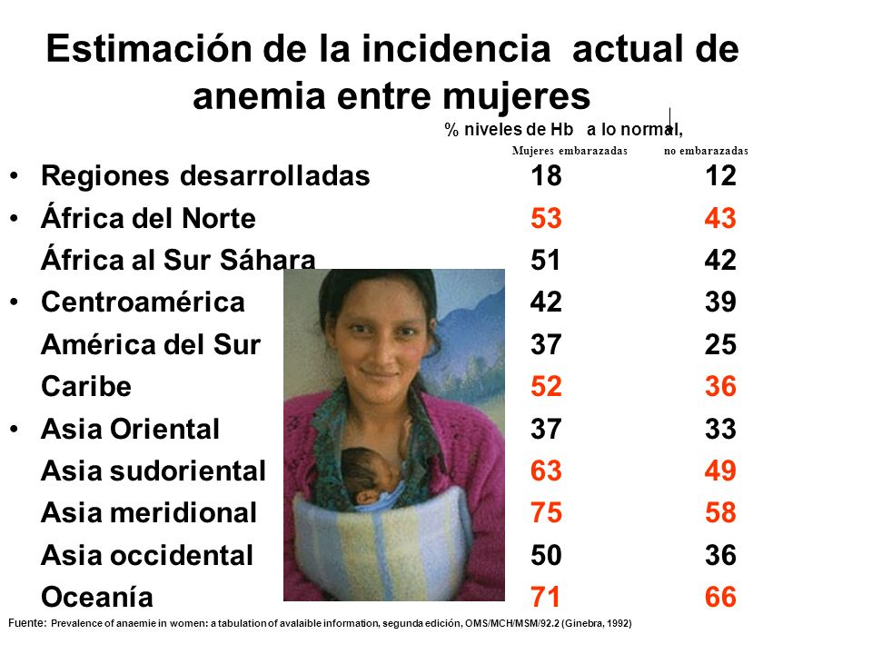 Estimación de la incidencia actual de anemia entre mujeres