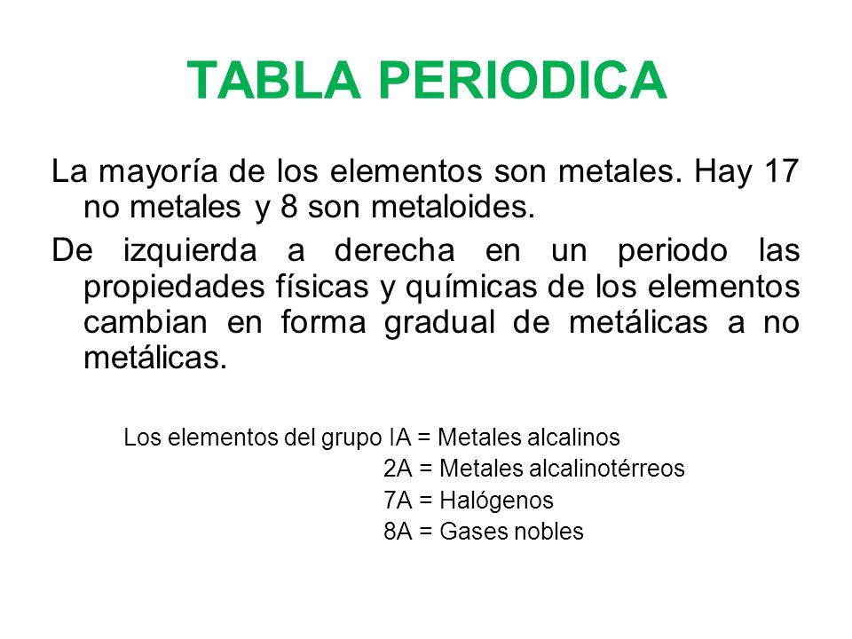 Contenido introduccin a la qumica general ppt descargar 77 tabla periodica urtaz Images