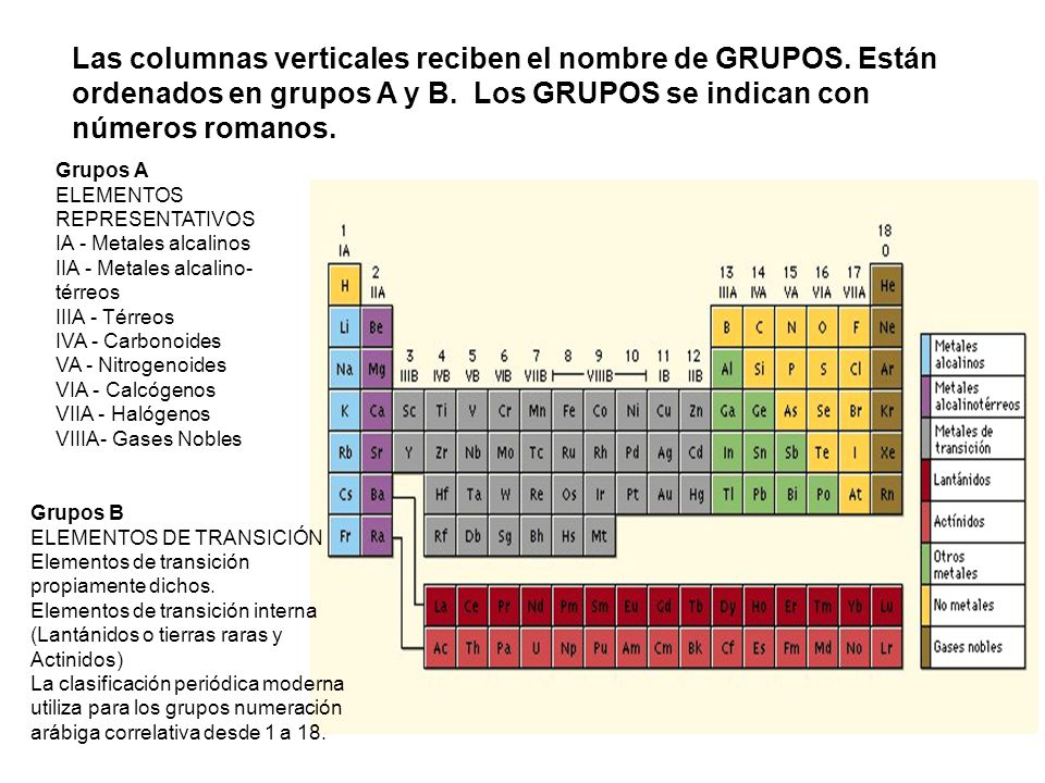 La tabla peridica con el descubrimiento de nuevos elementos las columnas verticales reciben el nombre de grupos urtaz Image collections