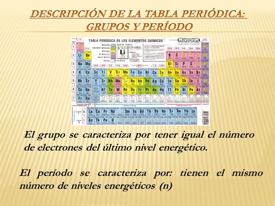 La tabla peridica lic amalia vilca prez ppt video online descargar descripcin de la tabla peridica urtaz Choice Image
