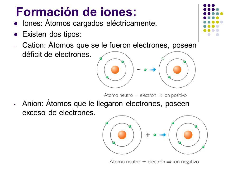 Resultado de imagen para Iones
