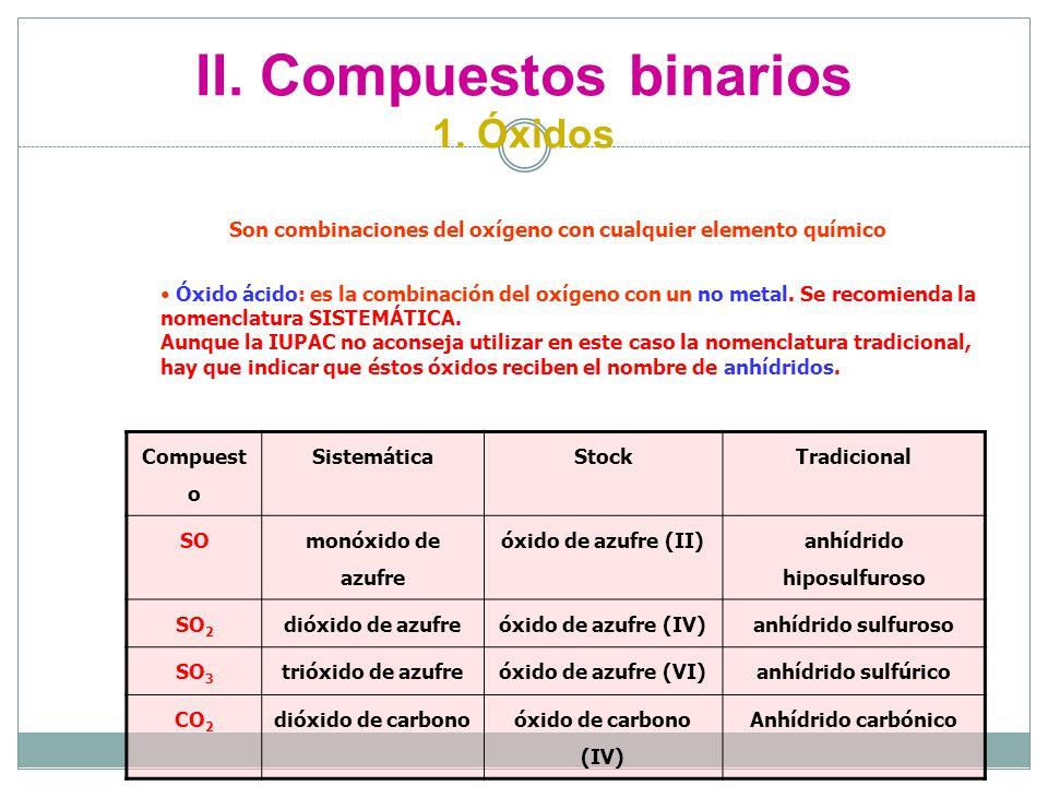 Nomenclatura y formulacin en qumica inorgnica ppt video online 17 ii urtaz Images