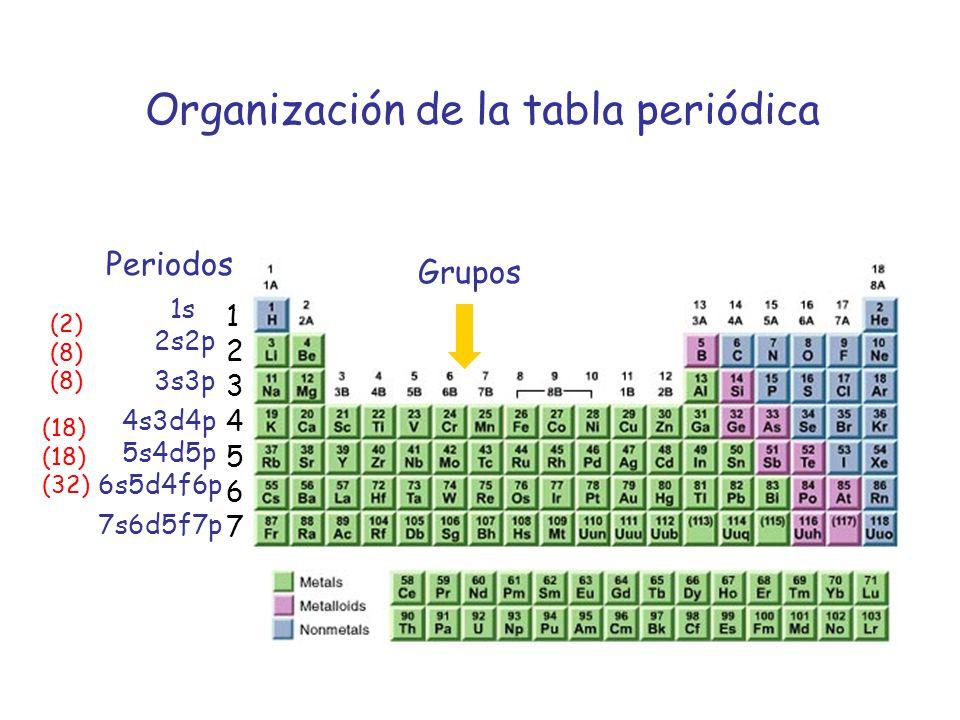 Estructura atmica mecanica cuntica y estructura atmica ppt organizacin de la tabla peridica urtaz Images