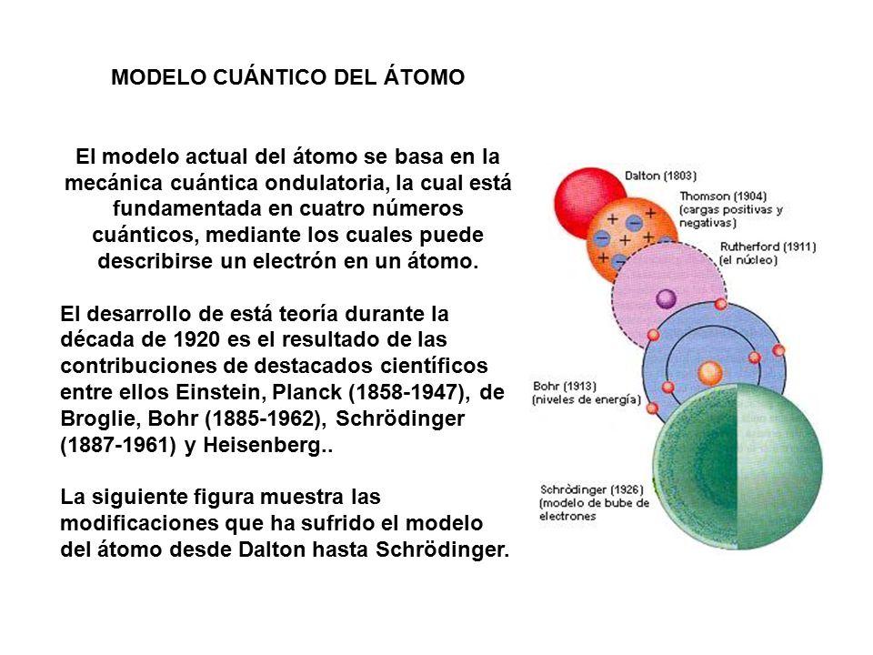 Resultado de imagen de Modelo científico de la mecánica cuántica