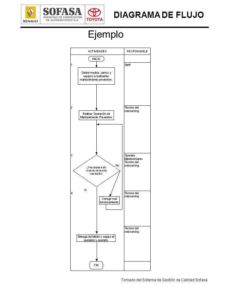 Herramientas diagrama de flujo lluvia de ideas cuadro de ejemplo diagrama de flujo ccuart Images