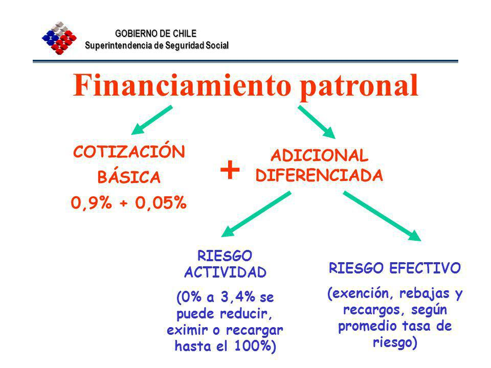 Financiamiento patronal