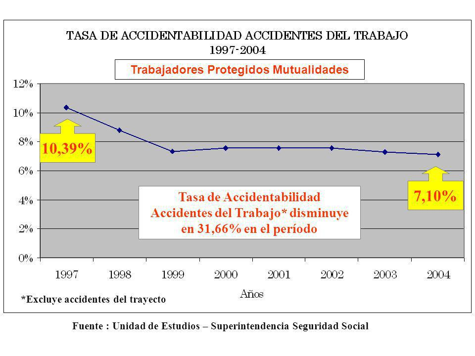 10,39% 7,10% Tasa de Accidentabilidad