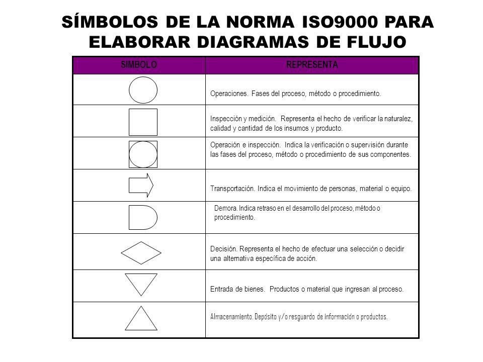 Diagramacin ppt video online descargar 10 smbolos ccuart Image collections