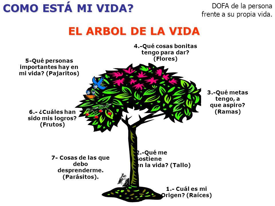 Como est mi vida el arbol de la vida ppt video online for Arbol con raices y frutos
