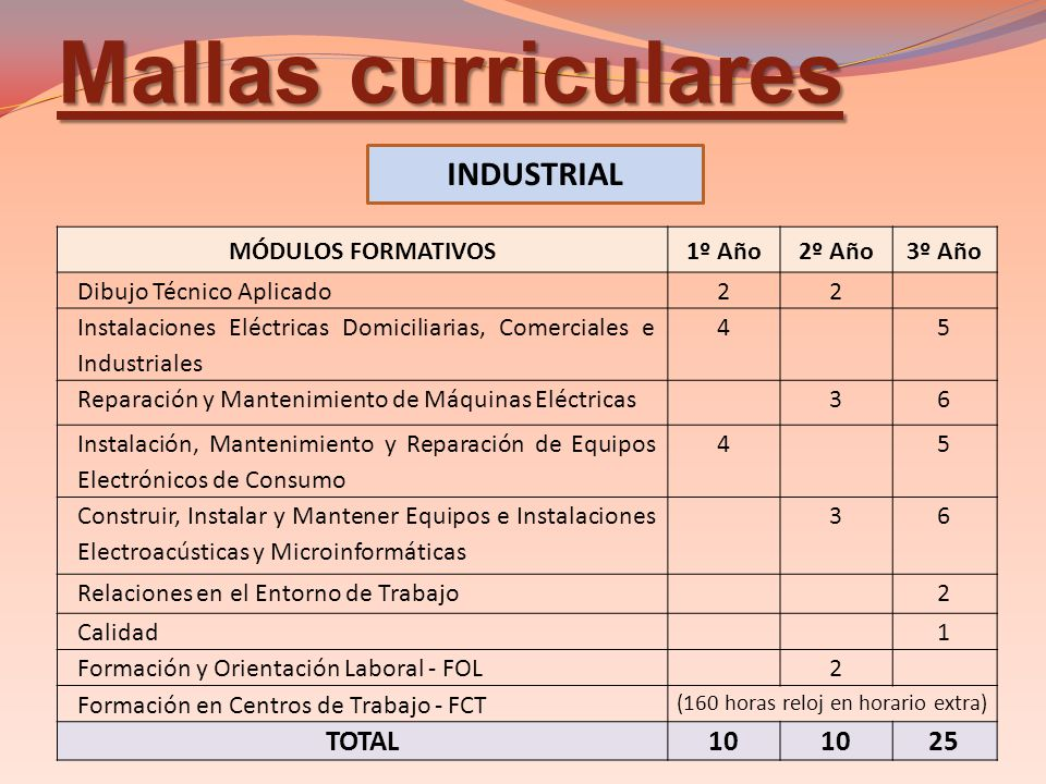 Reorganización Curricular Del Bachillerato Técnico Ppt