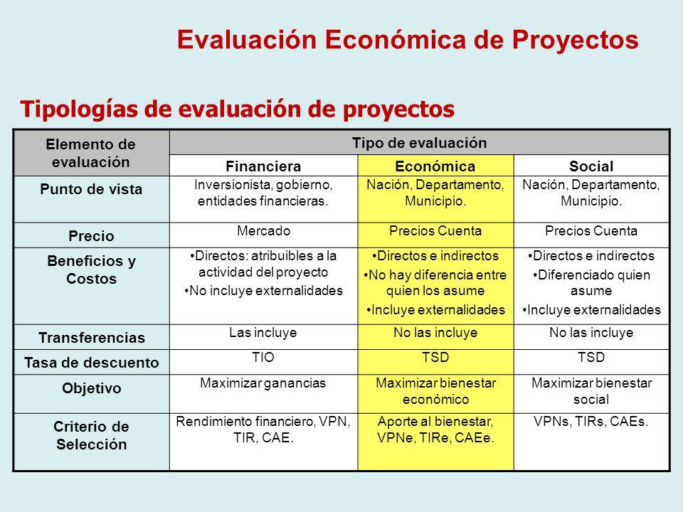 Evaluación económica de proyectos petroleros by vivian marroquín.