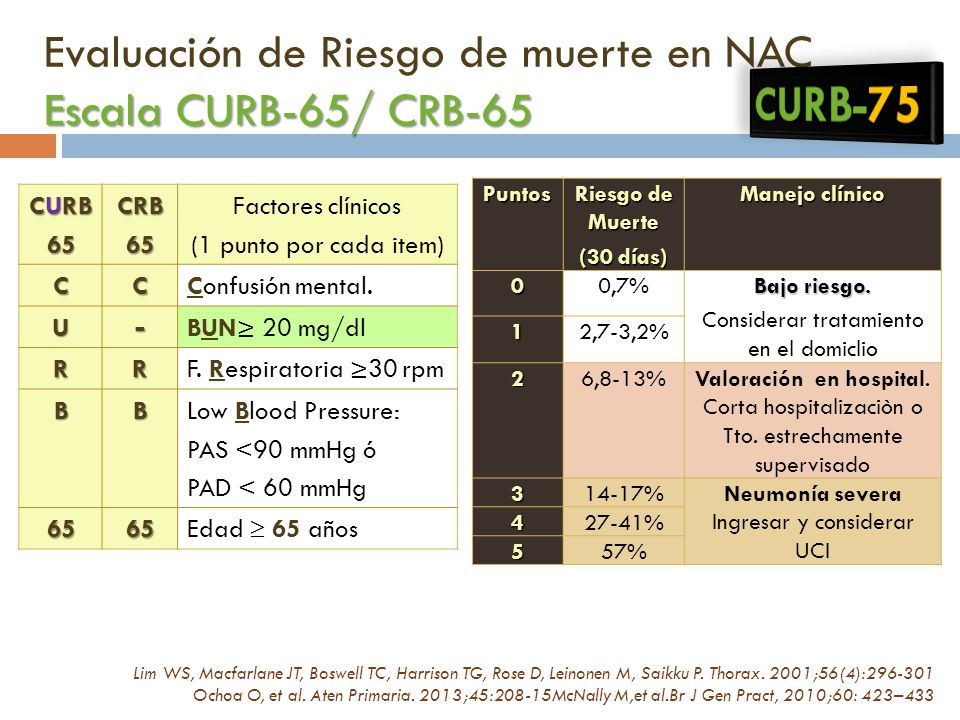 ESCALA DE CURB 65 PDF