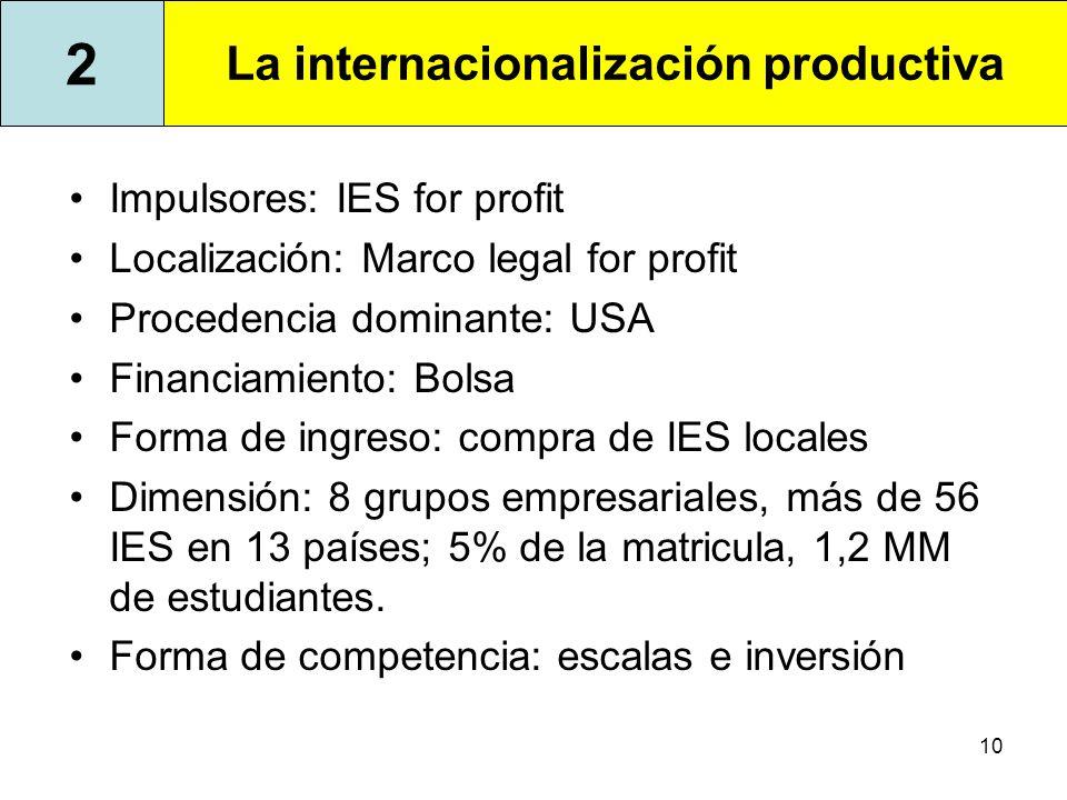 La dinámica de las distintas internacionalizaciones de la ES en ...