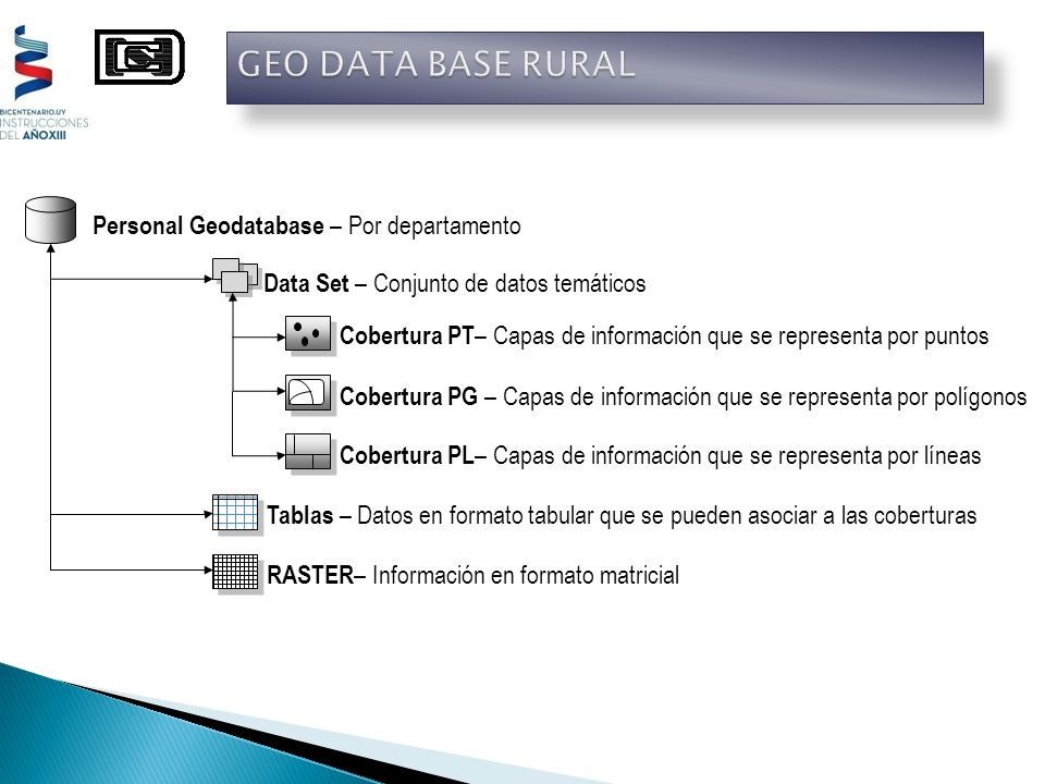 GEO DATA BASE RURAL Personal Geodatabase – Por departamento