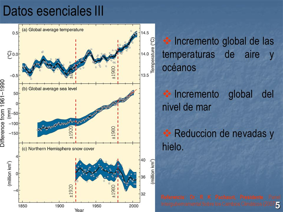 Datos esenciales III ±1920. ±1980. Incremento global de las temperaturas de aire y océanos. Incremento global del nivel de mar.