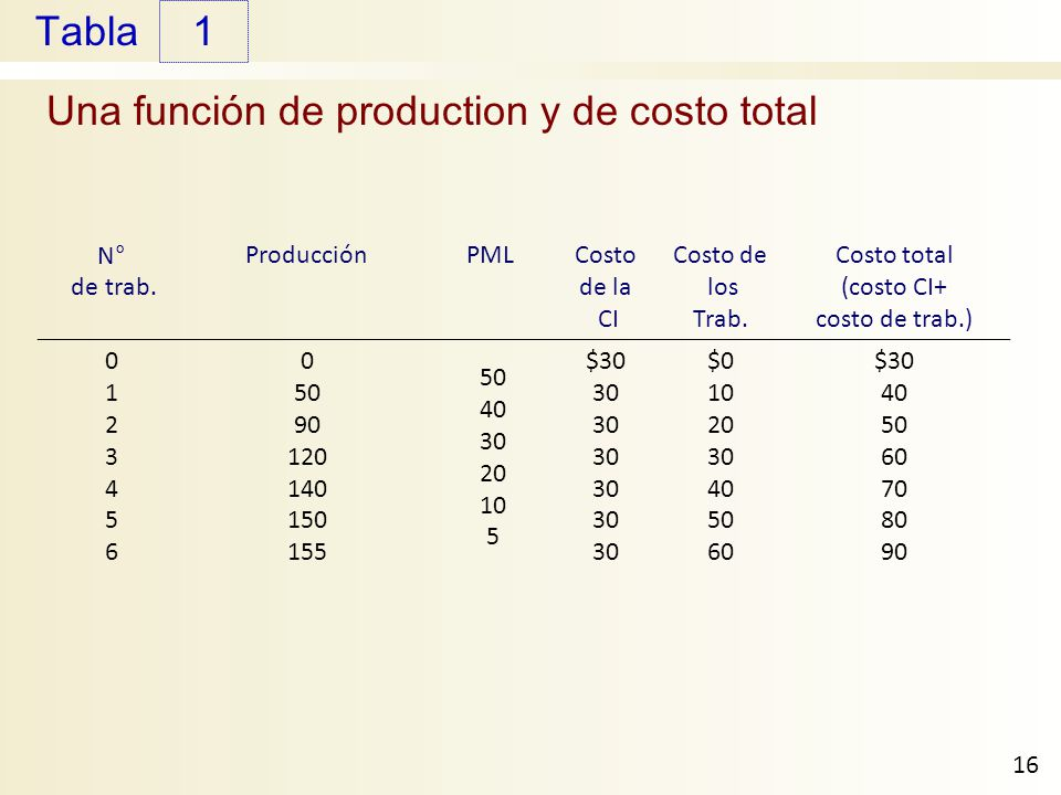 Una función de production y de costo total
