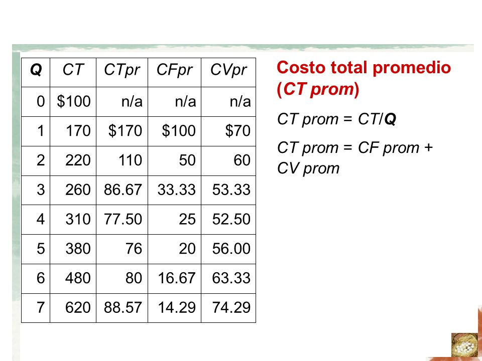 Costo total promedio (CT prom)