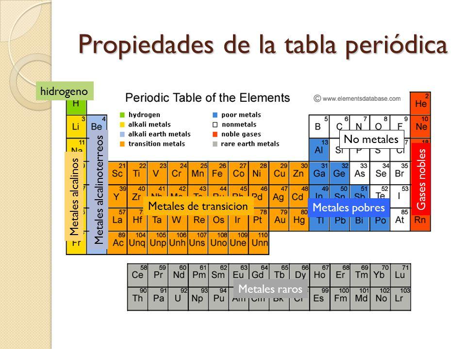 Periodicidad quimica prof jean f ruiz calderon revisado 9nov ppt propiedades de la tabla peridica urtaz Image collections