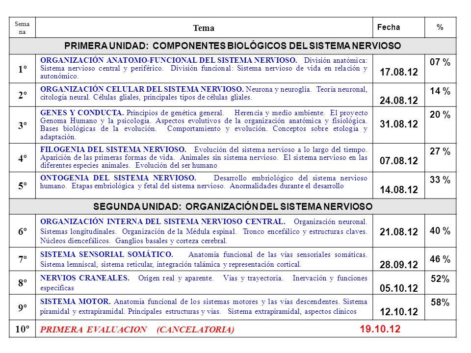 Semana Tema Fecha % PRIMERA UNIDAD: COMPONENTES BIOLÓGICOS DEL ...