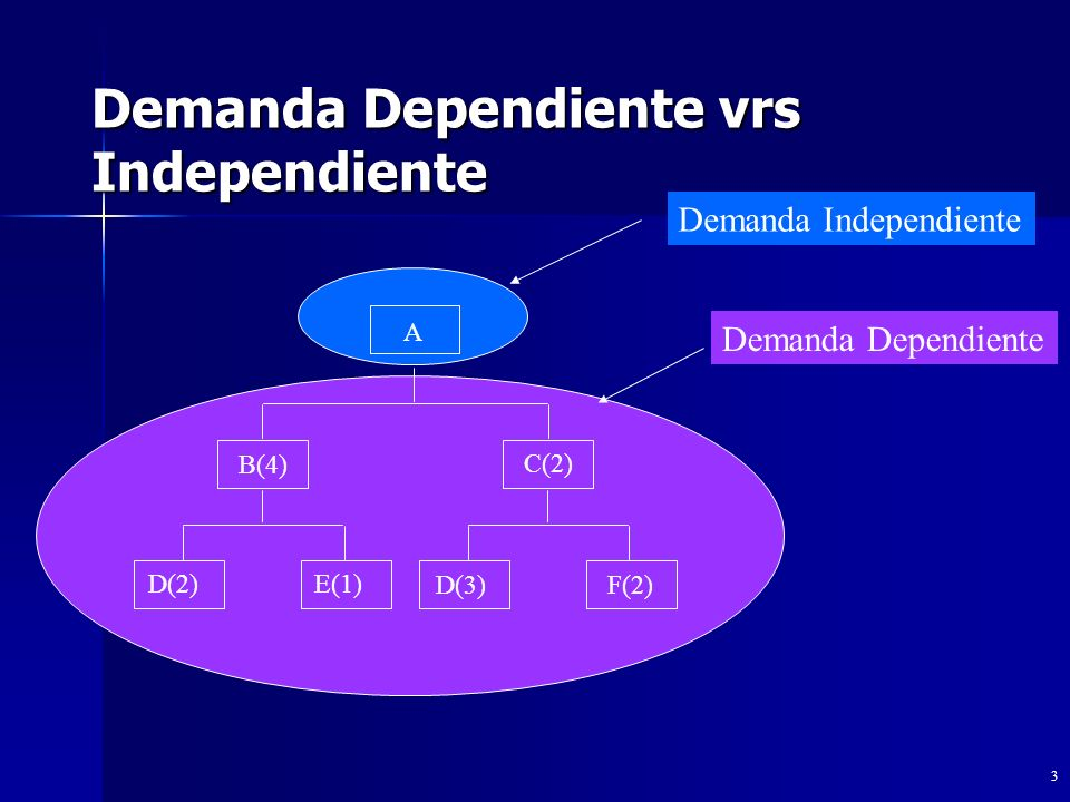 Demanda Dependiente vrs Independiente