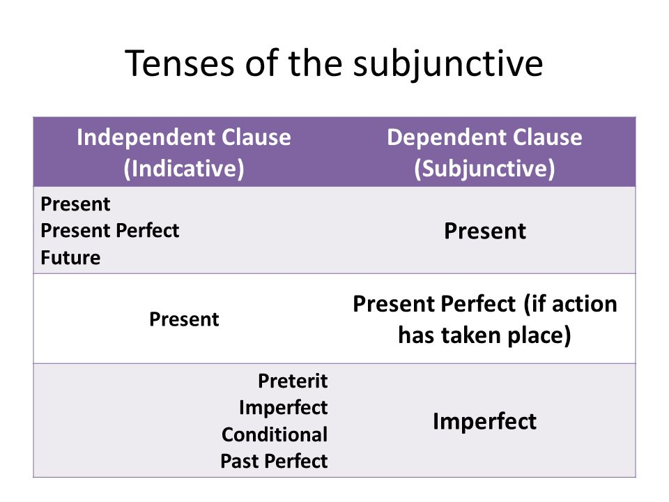 Tenses of the subjunctive