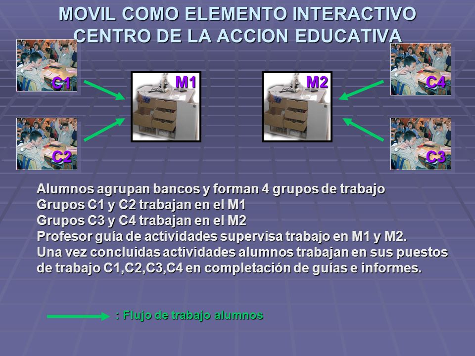 MOVIL COMO ELEMENTO INTERACTIVO CENTRO DE LA ACCION EDUCATIVA
