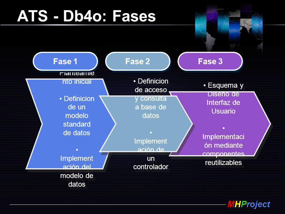 ATS - Db4o: Fases Fase 1 Fase 2 Fase 3 Planteamiento inicial