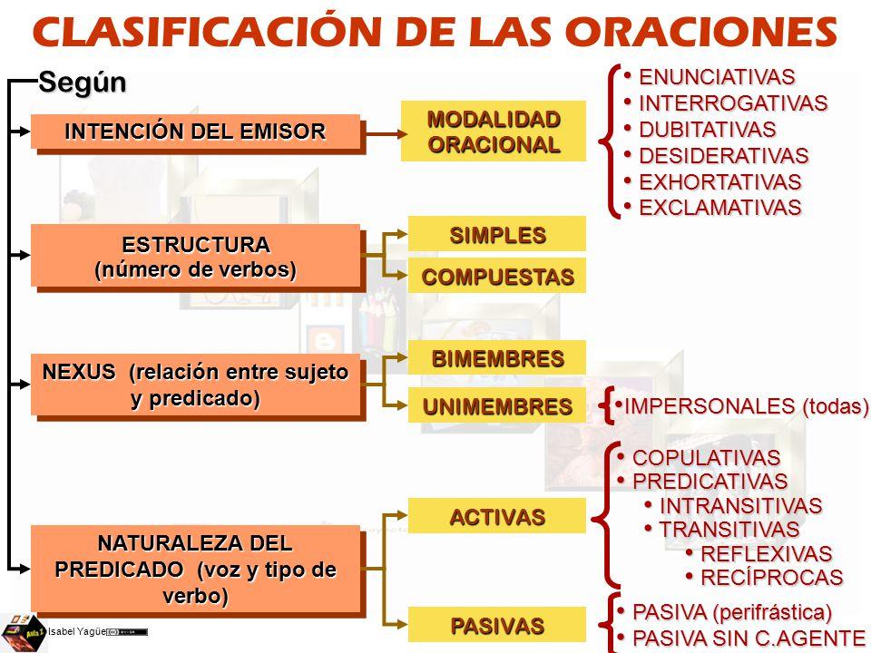 b4c3c1ba56d1 CLASIFICACIÓN DE LAS ORACIONES - ppt video online descargar