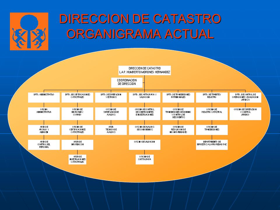 DIRECCION DE CATASTRO ORGANIGRAMA ACTUAL