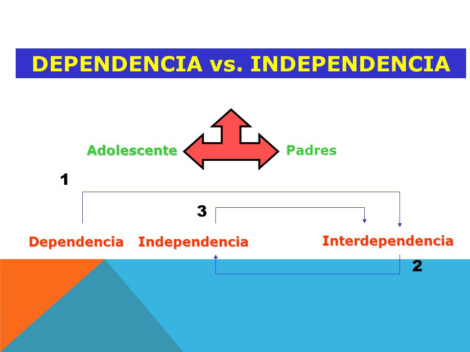 DEPENDENCIA vs. INDEPENDENCIA
