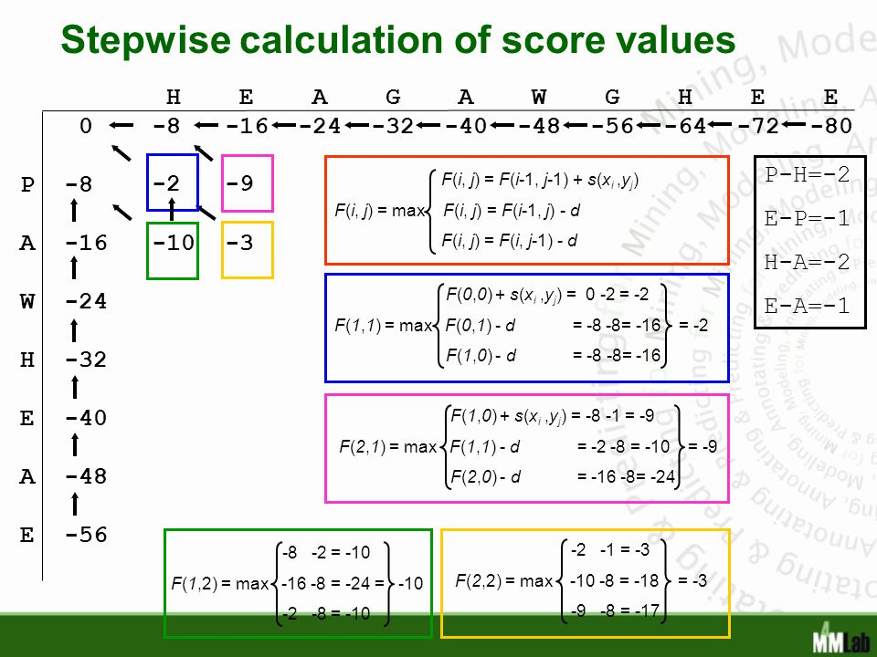 Stepwise calculation of score values