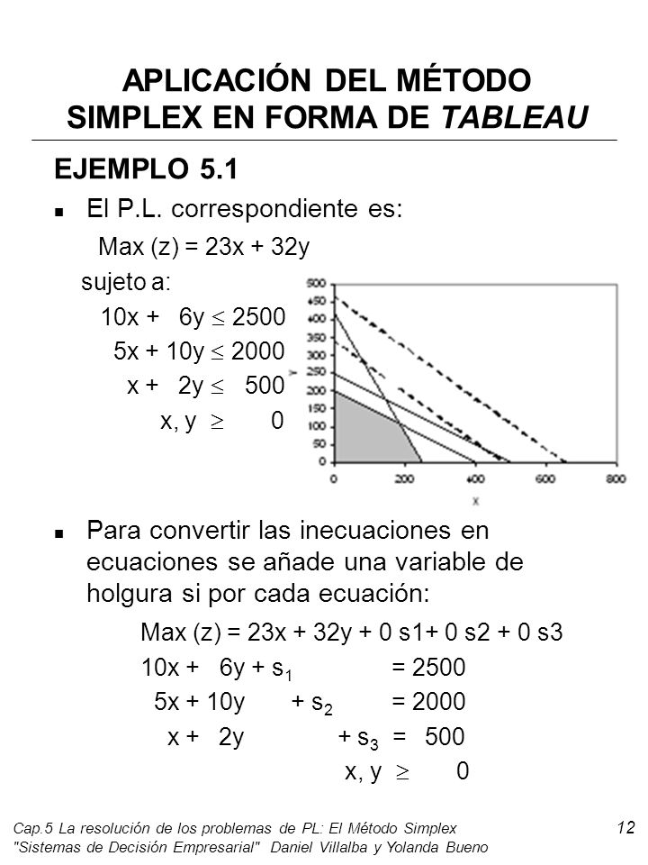 Caracterizacin del conjunto de soluciones en los problemas de pl aplicacin del mtodo simplex en forma de tableau ccuart Image collections