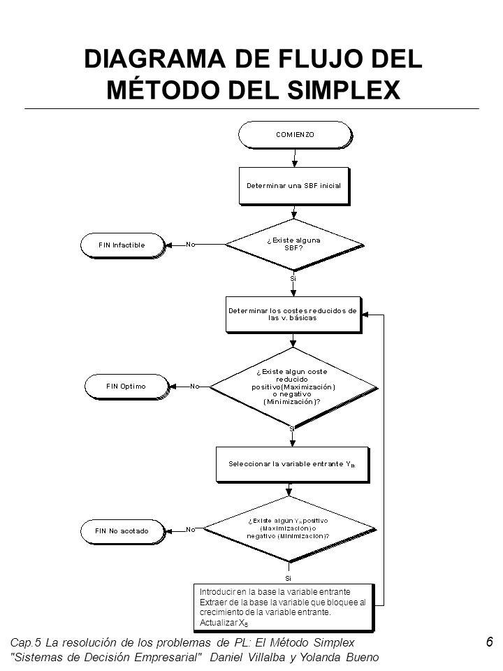 Caracterizacin del conjunto de soluciones en los problemas de pl 6 diagrama de flujo del mtodo ccuart Image collections