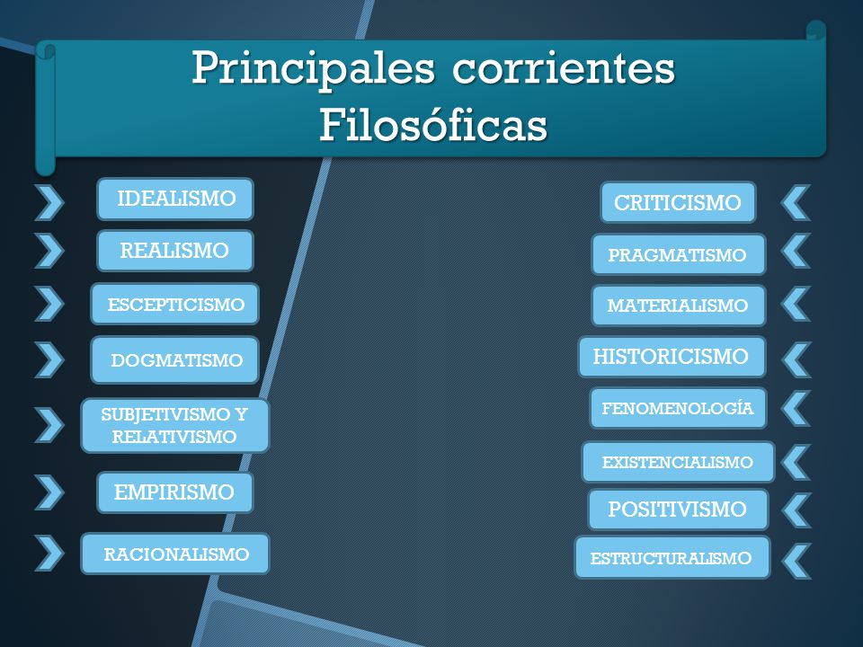 Corrientes Filosóficas Ppt Video Online Descargar