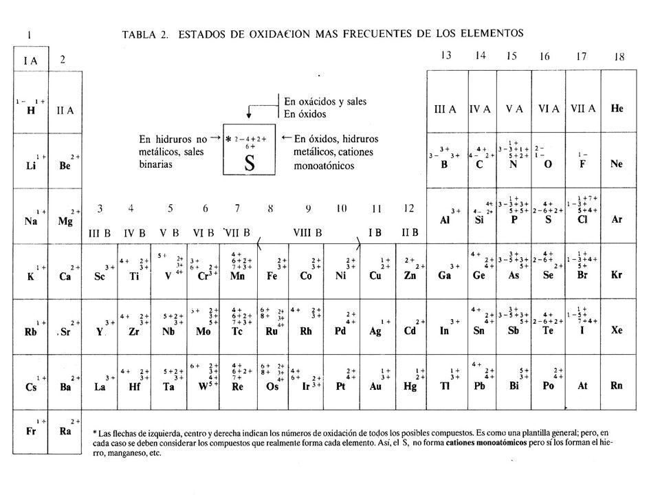 5 tabla de valencias metales plata ag 1 paladio pd 2 y 4