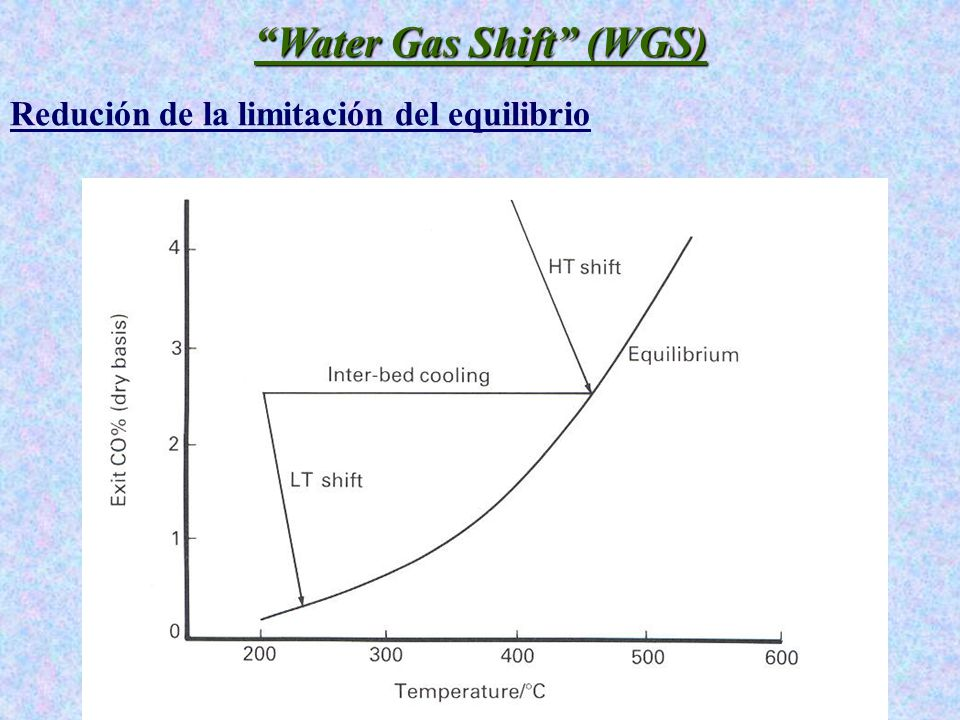 Water Gas Shift (WGS)