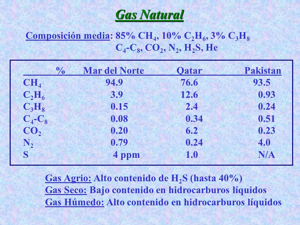 Gas Natural Composición media: 85% CH4, 10% C2H6, 3% C3H8