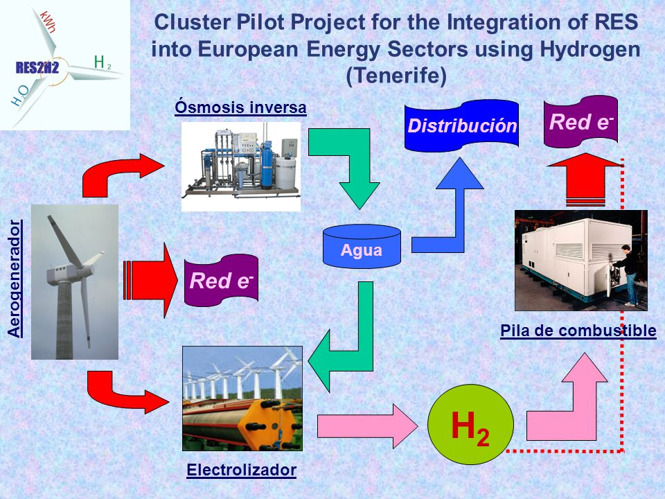 Cluster Pilot Project for the Integration of RES into European Energy Sectors using Hydrogen