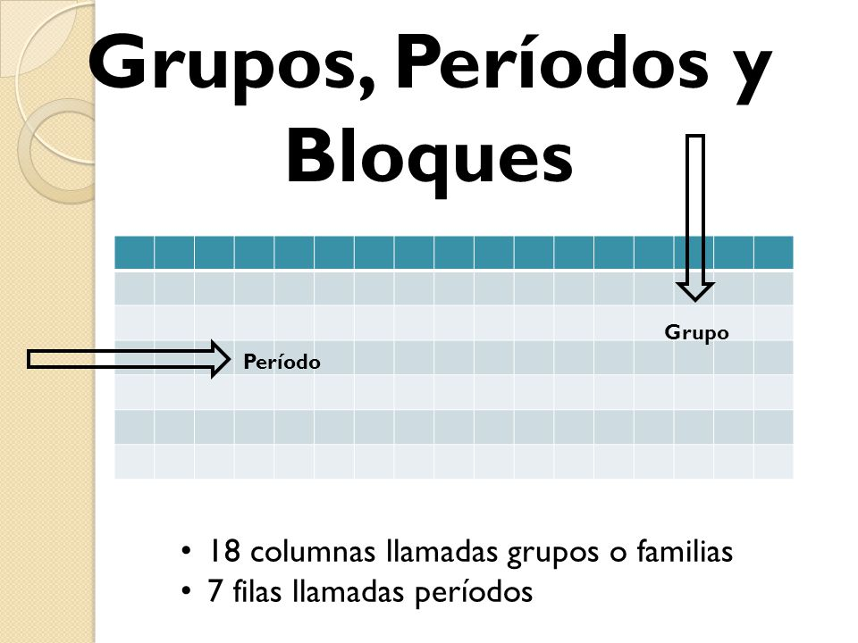 Best tabla periodica grupo periodo bloque image collection grupos perodos y bloques urtaz Images